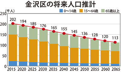 金沢区 人口減少