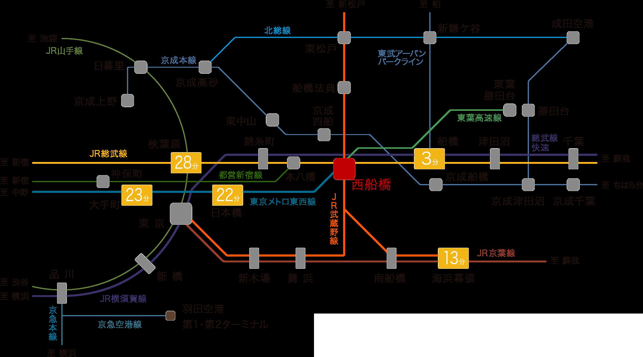 ルピアグランデ船橋行田公園 路線図