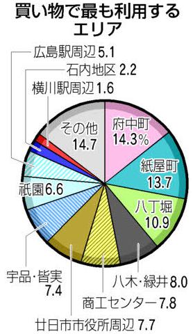 広島市広域商圏調査結果 出典:中国新聞