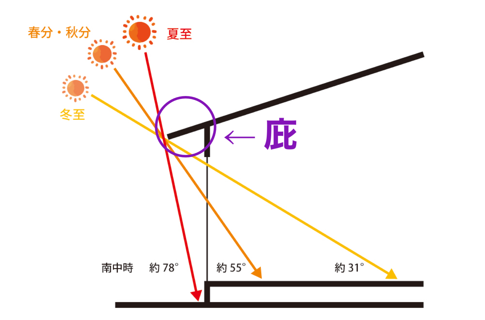 太陽の高度
