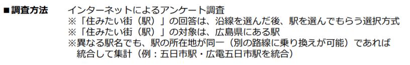 「SUUMO広島市民が選ぶ住みたい街(駅)ランキング2020 」の調査方法 出典:リクルート プレスリリース