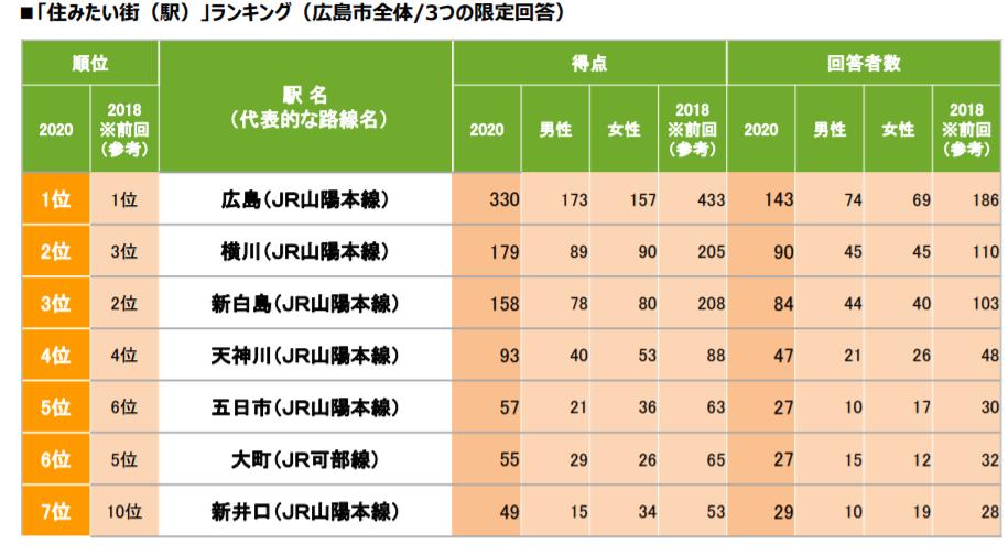 「SUUMO広島市民が選ぶ住みたい街(駅)ランキング2020 」の調査結果 出典:リクルート プレスリリース