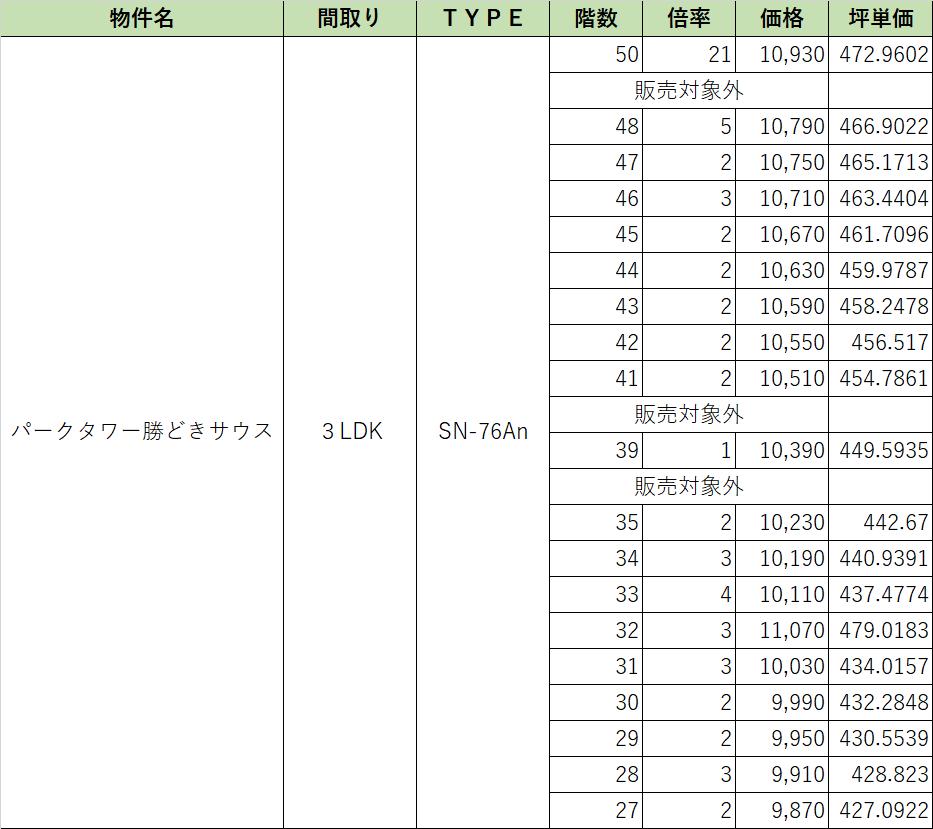PTK 3LDK SN 76An 倍率